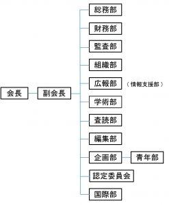 日本良導絡自律神経学会組織図